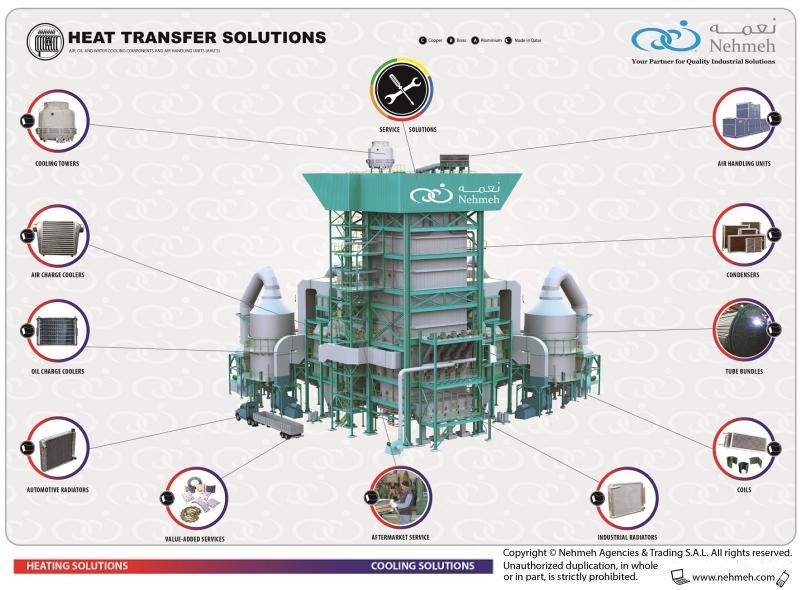 Heat Transfer Solutions Chart © Nehmeh