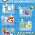 5-Step-Makita-Express-Service